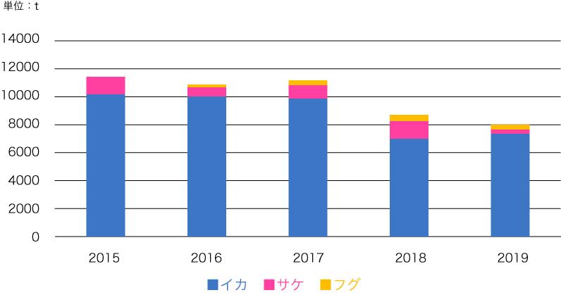 加工品年間生産量グラフ